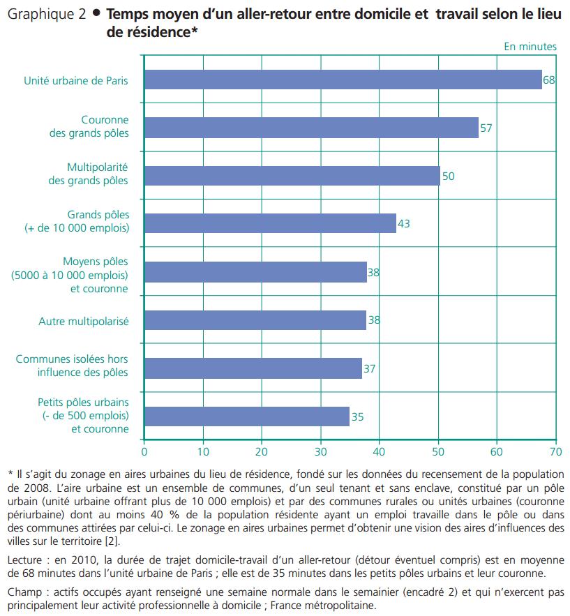 Source : Insee, enquête Emploi du temps 2009-2010