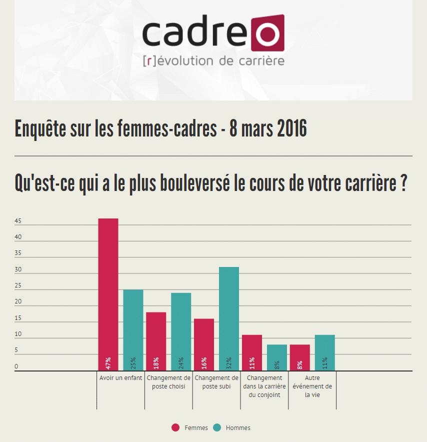 Enquête Cadreo réalisée auprès d'un échantillon de 1432 cadres et dirigeants - 2016