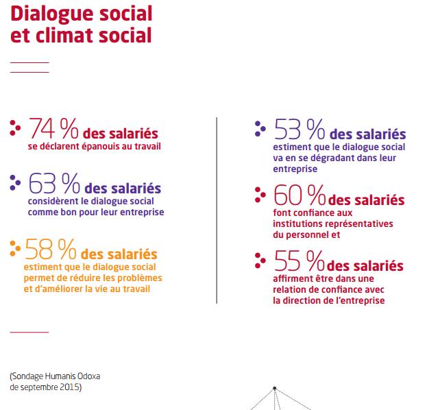 dialogue social et climat social
