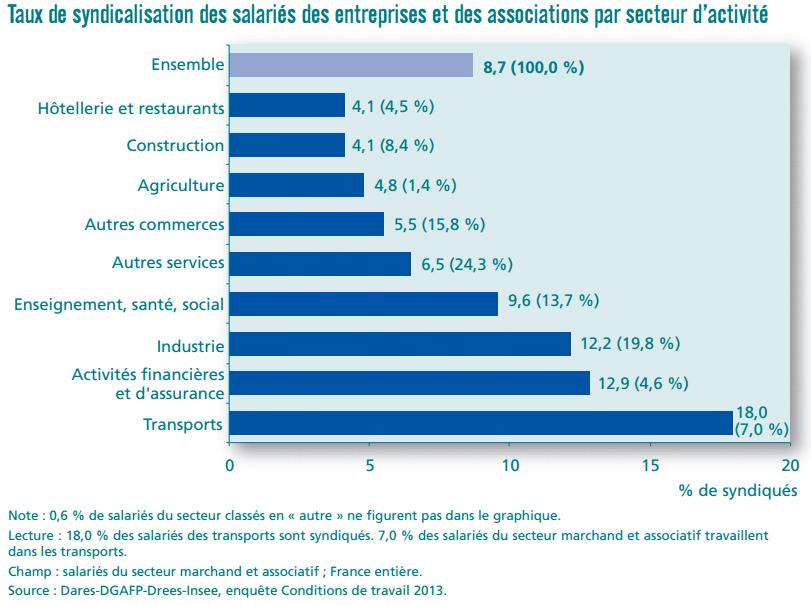 La  syndicalisation en France. Des salariés deux fois plus syndiqués dans la fonction publique