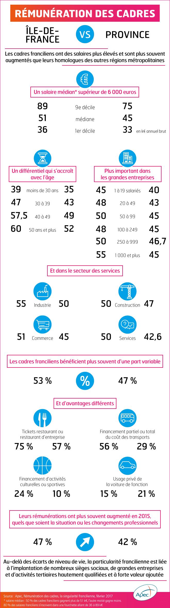 Infographie -rémunération des cadres Ile-de-France vs Province